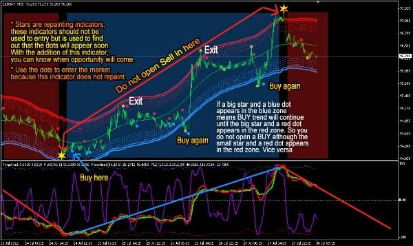 Blue Zone Trading System Stock Trading Expert System
