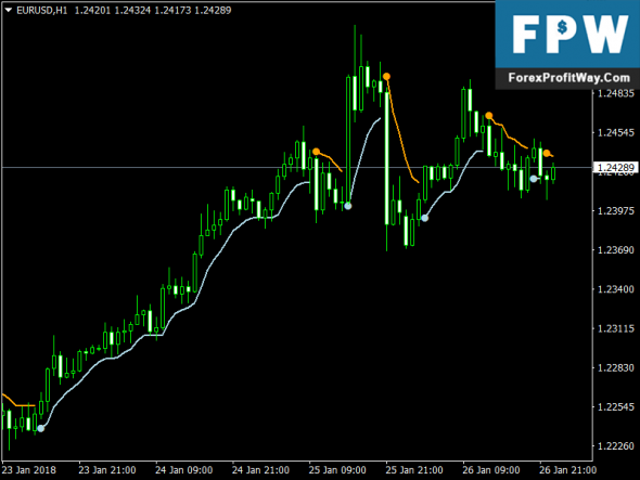 Hind Action Trading System MT4 Spot Gold Trade signaalid