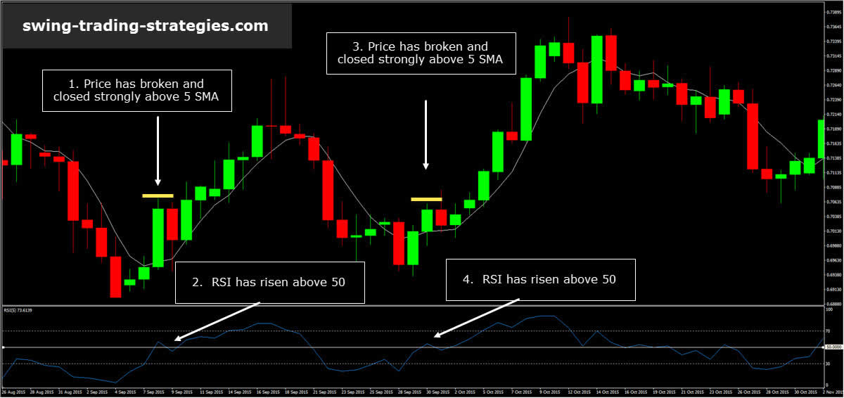 RSI 5 Trading System TMS Trading System