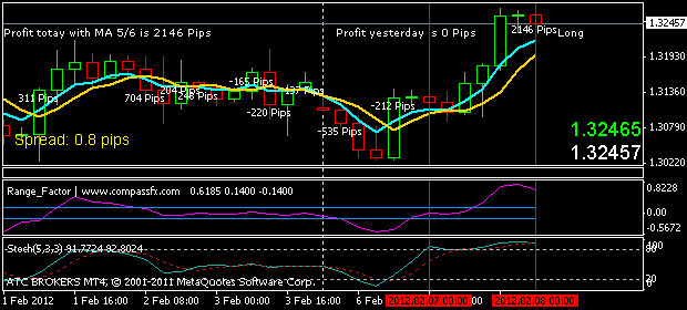 Trading System ma Cynthia Color Code-Trend Trading System ulevaade