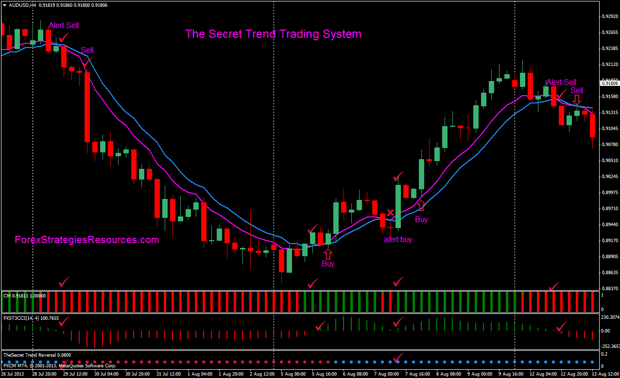 H4 Trading System Credit Suisse FX voimalused