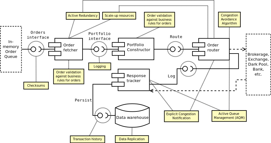 Java Trading System Architecture