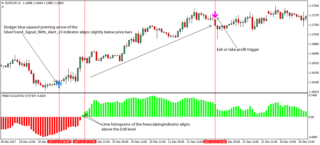 Trading Silver Strategies