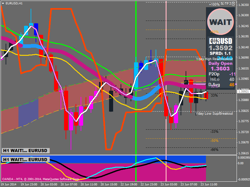 RSI Divergence Trading System